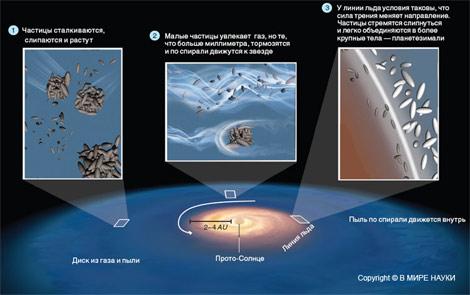 Клубки космической пыли. Изображение «В мире науки»