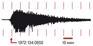 Лунные сейсмограммы куда длиннее земных. Если первые исчисляются часами, то вторые не превышают в среднем 30 минут. Пример лунной сейсмограммы. Изображение: «Наука и жизнь»