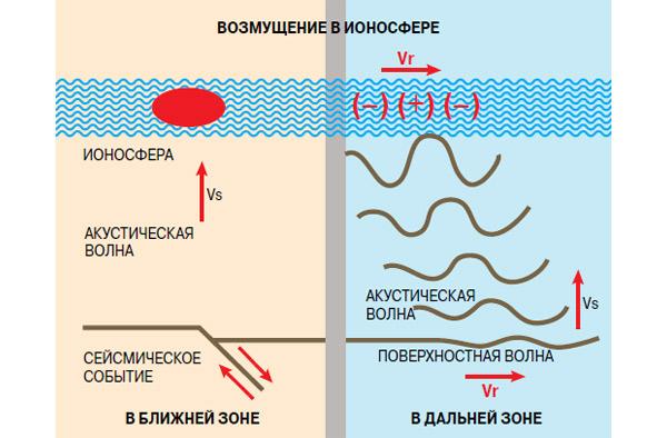 Мелкофокусные землетрясения порождают волны сжатия, которые распространяются и в атмосфере, при этом их амплитуда возрастает на несколько порядков, когда они достигают ионосферных высот. В частности, волны Релея, возникающие после землетрясения, вызывают поверхностные смещения, которые производят акустические волны. Эти волны усиливаются по мере прохождения через атмосферу. На диаграмме показано взаимодействие между сейсмическими волнами, акустическими волнами и ионосферой непосредственно над очагом сейсмического события (в ближней зоне) и в отдалении от него (в дальней зоне). Vs — скорость звука в атмосфере, Vr — скорость поверхностных волн. Изображение: «Наука и жизнь»