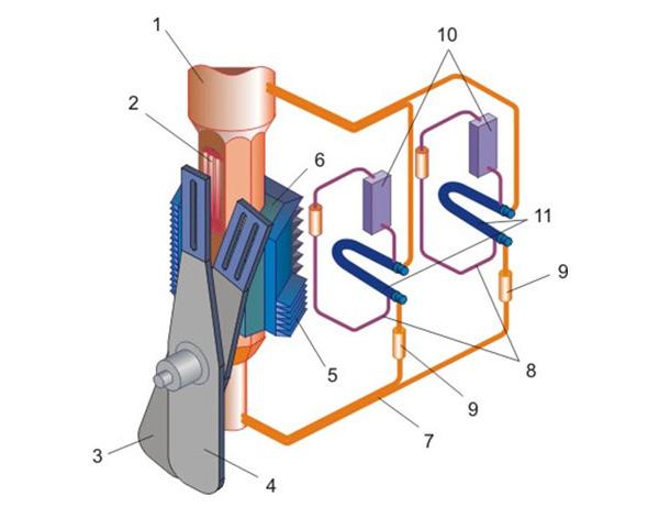 Схема реактора ИБР-2М: 1