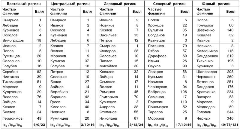 Двадцать наиболее частых фамилий для каждого из пяти основных регионов