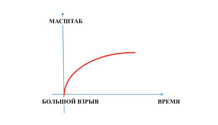 Рис. 1. Эволюция масштабного фактора во Вселенной Фридмана («ТрВ» №13(282), 02.03.2019)