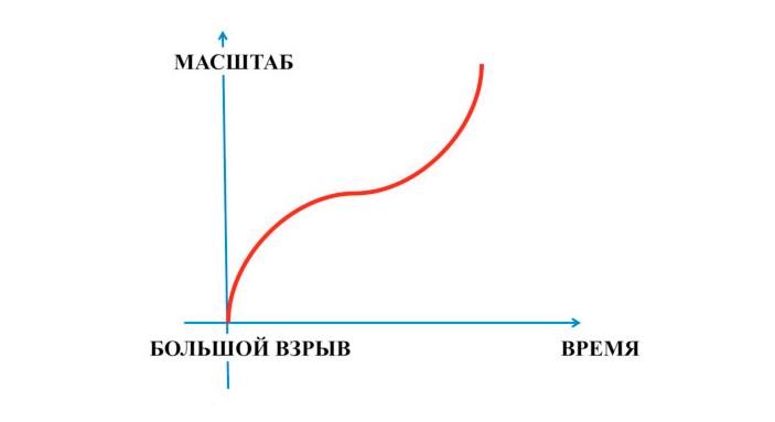 Рис. 3. Эволюция масштабного фактора врамках ускоренного расширения Вселенной, открытого вконцеXXвека. Рисунок автора («ТрВ» №13(282), 02.03.2019)