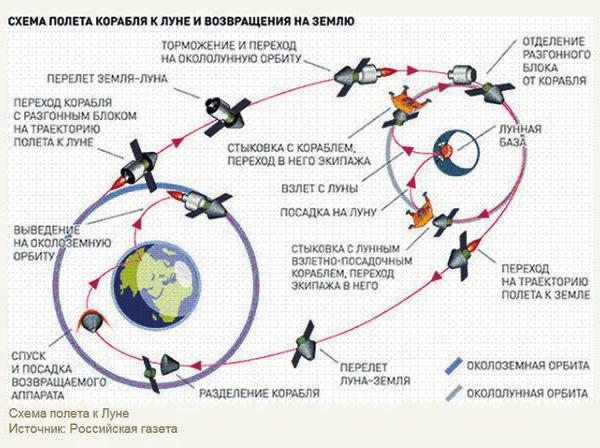 Схема полета к Луне. Источник: