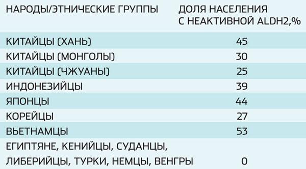 Доля населения с неактивной ALDH2 («Популярная механика» №4, 2016)
