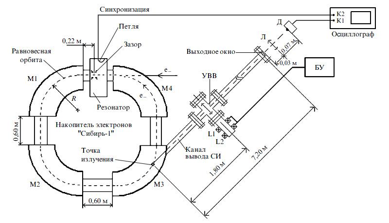 Схема эксперимента.