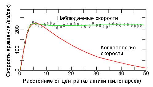 Рассчитанная и измеренная скорость вращения звезд в зависимости от расстояния до центра галактики (изображение с сайта www.astronomy.ohio-state.edu)