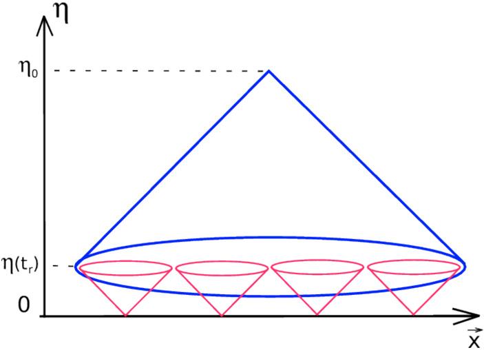 Рис. 2. Схема, показывающая парадокс с горизонтом в ранней Вселенной. Красные конусы показывают распространение света, испущенного в момент начала расширения Вселенной, если оно совпадает с Большим взрывом, т. е. началом горячей стадии. Синий конус — наше поле зрения. По вертикали — конформное время, «замедляющееся» обратно пропорционально масштабному фактору расширяющегося пространства, по горизонтали — конформное расстояние, определяемое аналогично («ТрВ» №20(264), 09.10.2018)