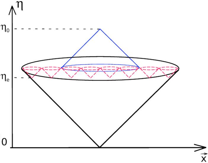 Рис. 3. Схема причинной структуры в теории со стадией, предшествующей Большому взрыву. Вершины красных конусов — начало Большого взрыва, черным показан световой конус, исходящий из некой точки в какой—то момент предшествующей стадии. Таким образом, все области размером с горизонт в момент рекомбинации оказываются причинно связанными. Предшествующая эпоха выглядит длительной потому, что по вертикали отложено конформное время, «текущее» очень быстро, когда Вселенная была маленькой («ТрВ» №20(264), 09.10.2018)