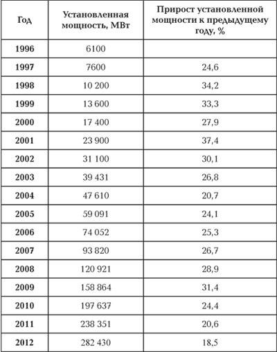 Темпы роста установленных мощностей ветроэлектростанций.\n