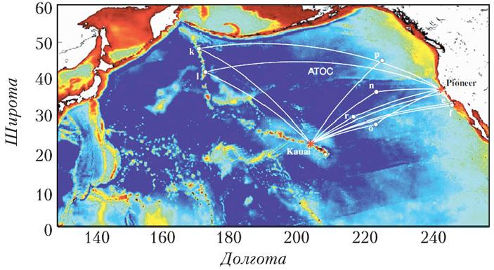 Рис. 1. Схема акустической термометрии в Тихом океане («Квант» №11, 2019)