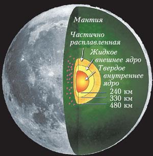 Рис. 3. Внутренняя структура Луны («Квант» №11, 2019)