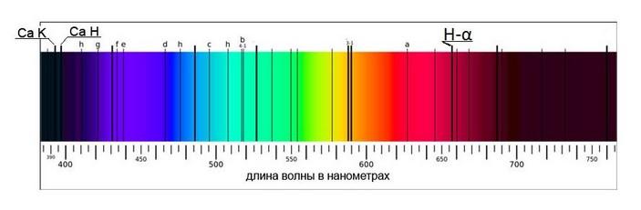 Линии поглощения в солнечном спектре