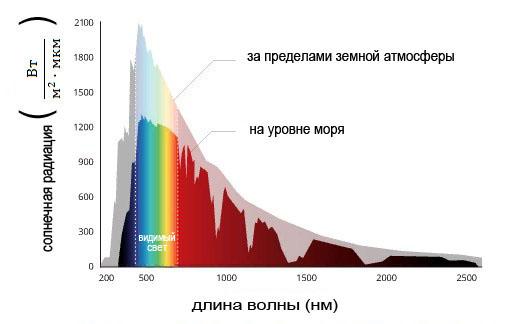Солнечное излучение вне атмосферы и на уровне моря