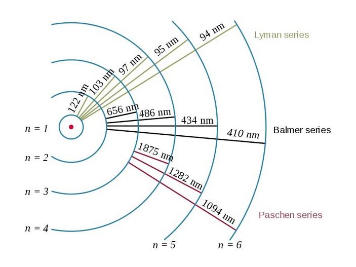 Спектральные серии водорода