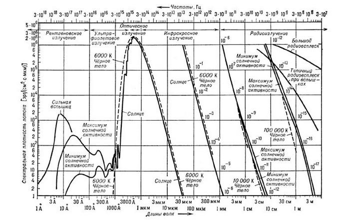 Спектр излучения Солнца и спектр абсолютно черного тела