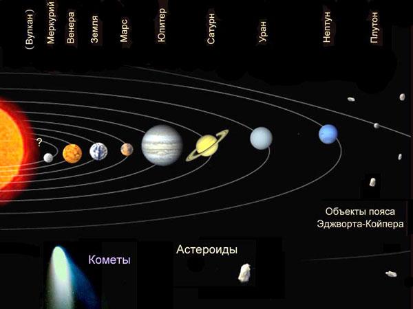 «Открытие новых планет».