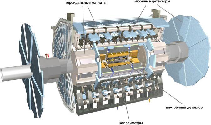 Общий вид детектора ATLAS в