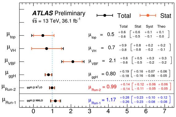 Измерение вдетекторе ATLAS интенсивности разных процессов рождения бозона Хиггса