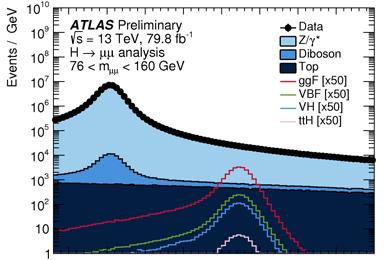 Распределение числа событий срождением мюон-антимюонных пар по инвариантной массе пары от76 до 160ГэВ