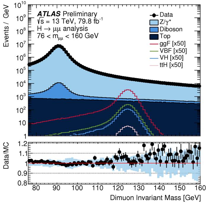 Рис. 1. Распределение числа событий срождением мюон-антимюонных пар по инвариантной массе пары от76 до 160ГэВ