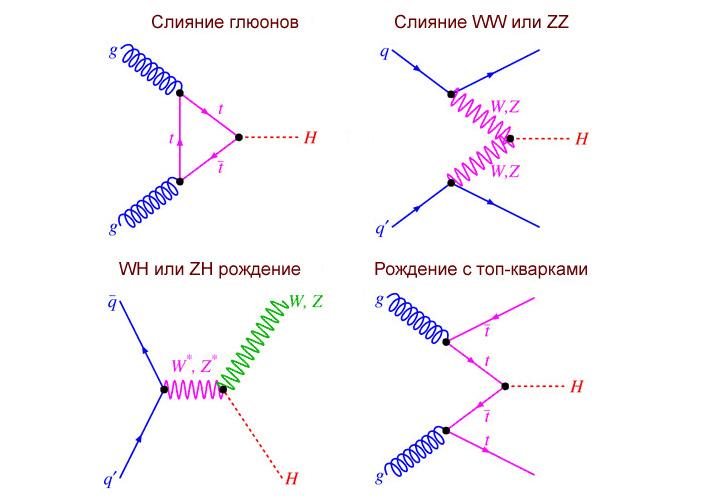 Рис. 1. Четыре основных канала рождения бозона Хиггса