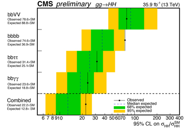Рис.1. Ограничение сверху на сечение нерезонансного рождения двух бозонов Хиггса вдетекторе CMS