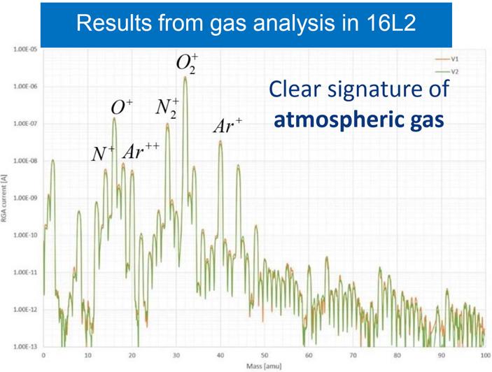 Рис. 2. Масс-спектрометрический анализ газа, откачанного из секции 16L2