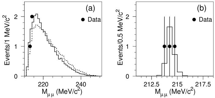 Рис. 2. Результаты эксперимента HyperCP 2005 года