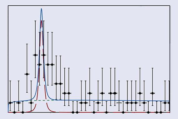 Распределение по инвариантной массе pμμ-системы по данным LHCb