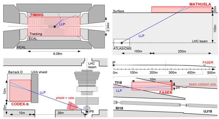 Рис. 2. Четыре предложения по поиску гипотетических долгоживущих частиц