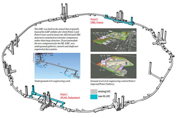 Новые залы и туннели для HL-LHC