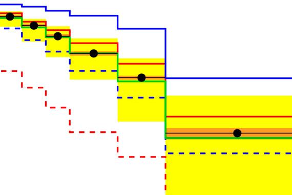 Зависимость сечения рождения частиц от энергии, измеренной детектором CASTOR