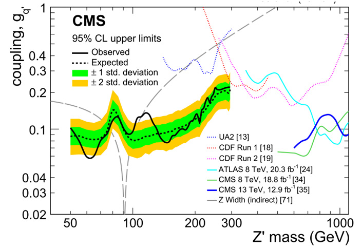 Рис. 2. Ограничения сверху на константу связи гипотетических Z\&\#39\;-бозонов с кварками для разных масс частицы