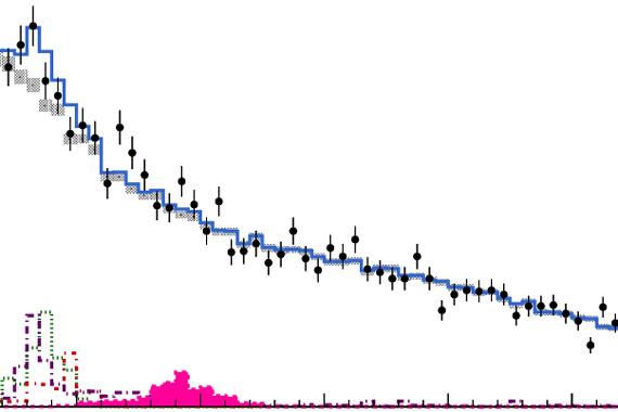 Распределение событий по инвариантной массе адронной струи от 50 до 300 ГэВ