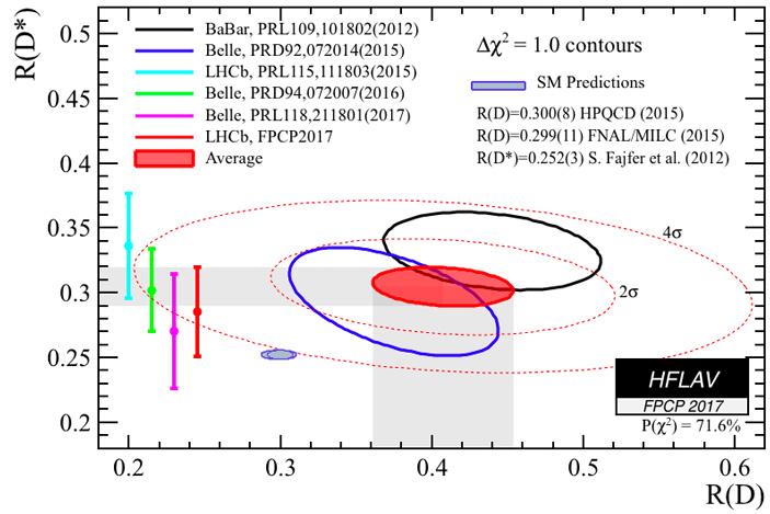 Сводка результатов по состоянию на 2017 год по проверке нарушения лептонной универсальности в распадах B-мезонов на D- или D*-мезон и лептон-нейтринную пару
