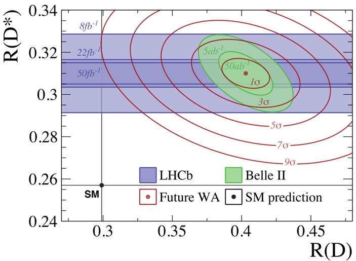 Рис. 3. Ожидаемая картина будущих измерений LHCb и Belle II, если нынешнее отклонение сохранится
