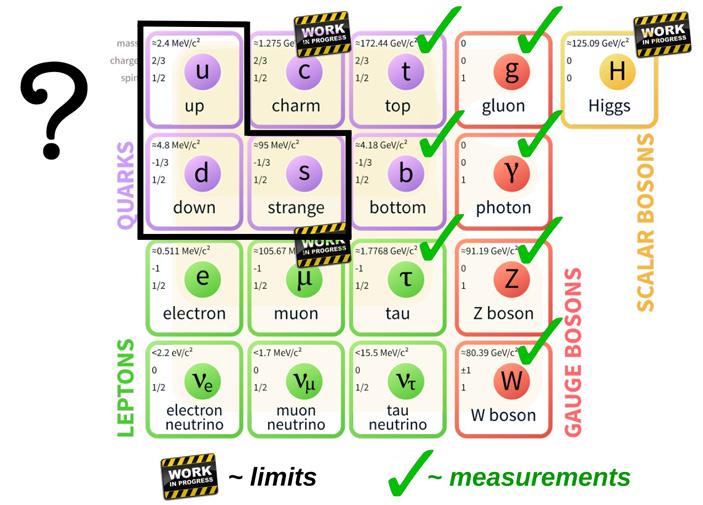 Текущее состояние по проверке связи бозона Хиггса с остальными частицами