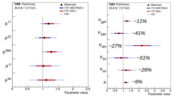 Рис. 2. Интенсивность хиггсовского сигнала относительно Стандартной модели в отдельных каналах распада и рождения