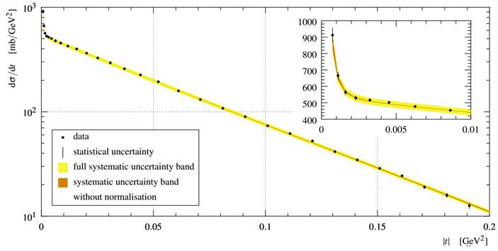 Зависимость сечения упругого рассеяния протонов от величины t