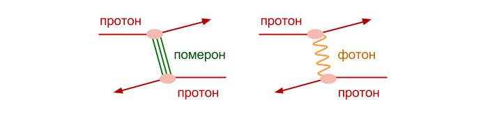 Рис. 2. Два механизма упругого протон-протонного рассеяния