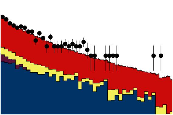 Распределение по инвариантной массе четырех заряженных лептонов