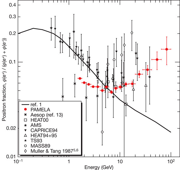 Рис. 2. Позитронная загадка по состоянию на 2008год: красными точками показаны данные PAMELA, черными точками— предыдущие эксперименты, сплошная линия показывает типичное предсказание астрофизических моделей