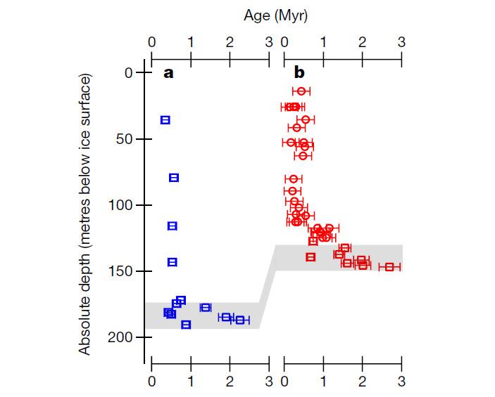 Рис. 3. Результаты определения абсолютного возраста образцов льда