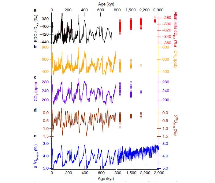 Рис. 4. Графики изменения климатических параметров