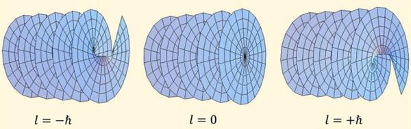 Рис. 1. Волновой фронт для плосковолнового (вцентре) и для закрученного света (слева и справа). Если раньше закрученный свет ограничивался лишь оптическим диапазоном, то сейчас его удалось получить и врентгене