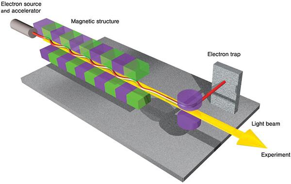 Рис. 2. Схема возникновения синхротронного излучения в ондуляторе