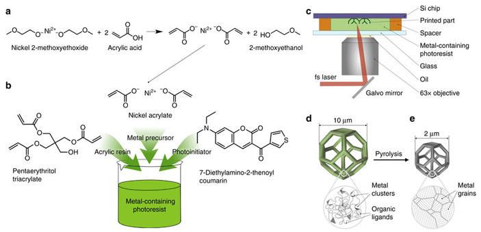 Рис. 2. Схема предложенного метода послойного синтеза наноразмерных структур из металла