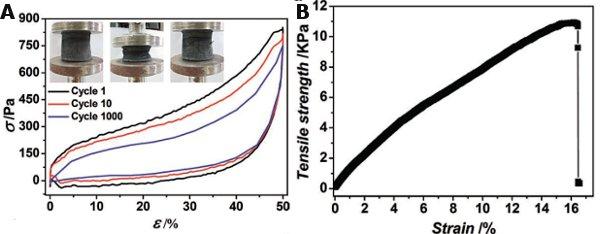 Рис.3. Реакция образцов аэрогеля на повторные нагрузки и на растяжение