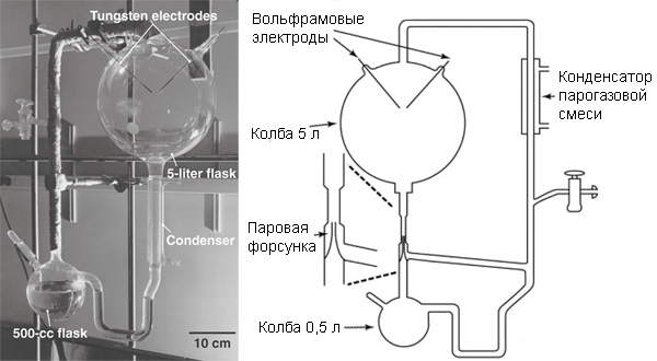 Справа: схема аппарата.
